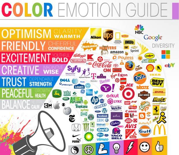 Диаграмма связи цвета логотипа и отношения потребителей к бренду