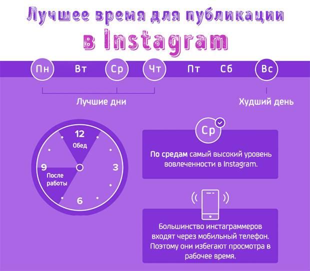 Инфографика лучшего времени для публикации в Instagram