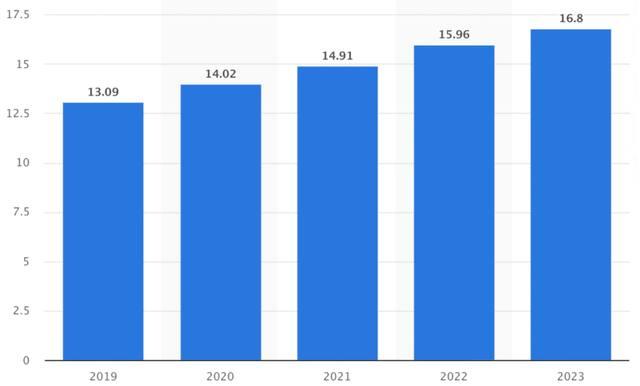 График прогноза количества мобильных устройств в мире