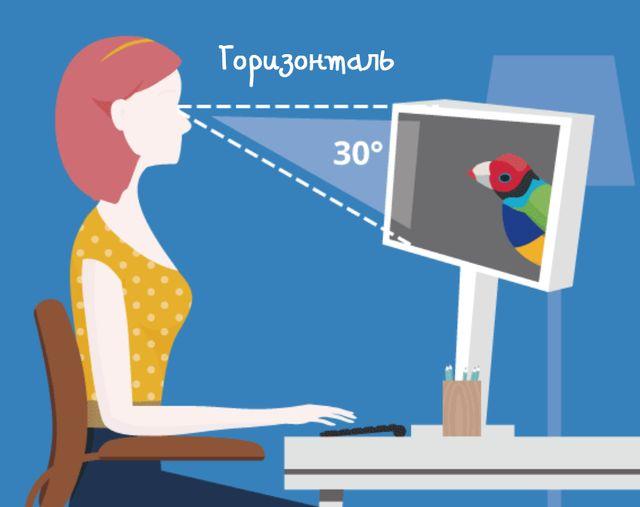 Оптимальный угол расположения монитора относительно глаз