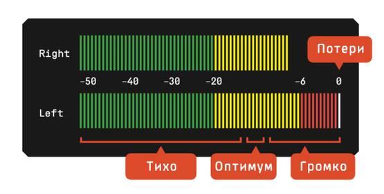 Пример окна контроля уровня звукового сигнала при записи