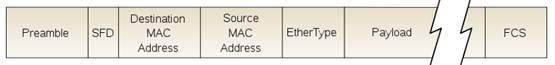 Семь элементов передачи данных в Ethernet