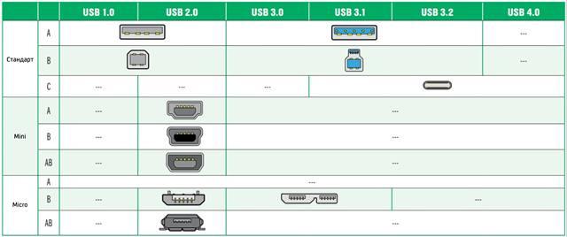 Формат разъёмов USB разных стандартов