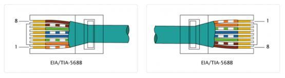 Зеркальный формат разъёмов на кабеле Ethernet