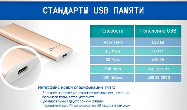 Стандарты USB памяти и скорость связи