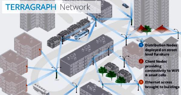 Узлы сети Facebook Terragraph взаимодействуют на высоких скоростях через WiGig