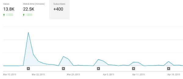График привлечения подписчиков после новых публикаций на YouTube