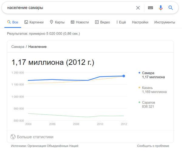 Пример карты знаний в поиске Google