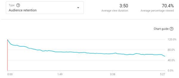 График удержания аудитории видео на YouTube