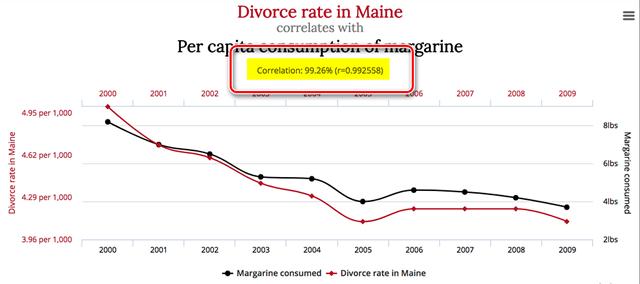 Корреляция маргарина и количества разводов в США