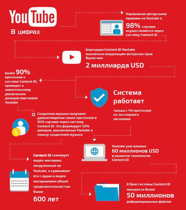 Как система Content ID YouTube приносит дополнительный доход издателям