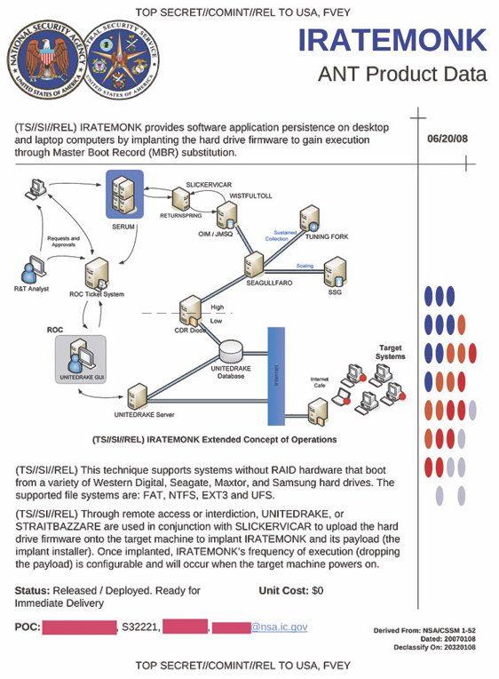 Структура разведывательной группы хакеров на службе АНБ