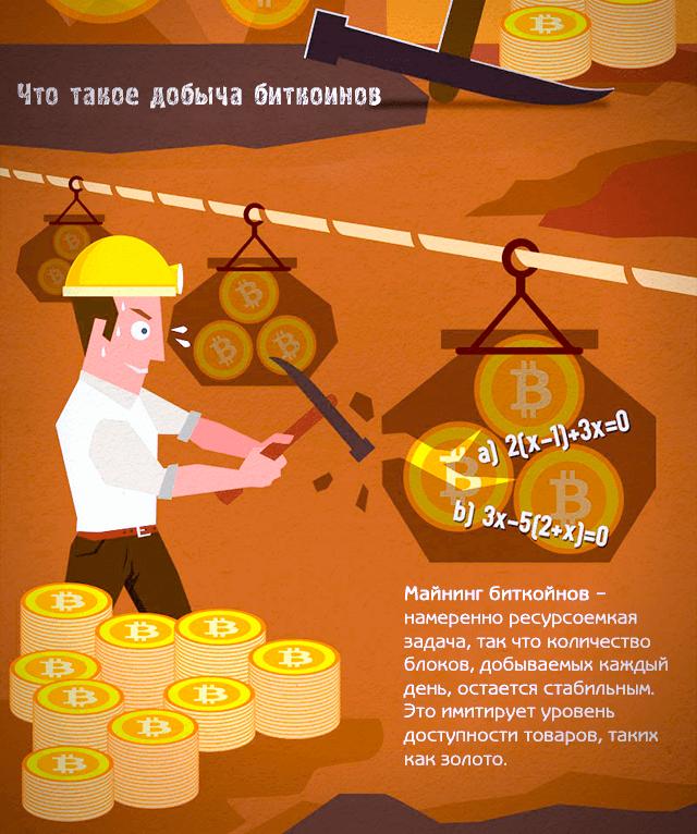 Что такое добыча биткоинов – намеренно ресурсоемкая задача, так что количество блоков, добываемых каждый день, остается стабильным