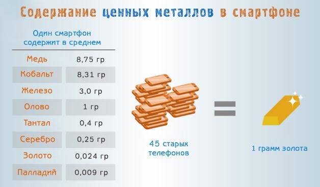 Набор металлов и золота в обычном смартфоне