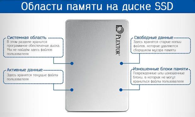 Распределение областей памяти на диске SSD