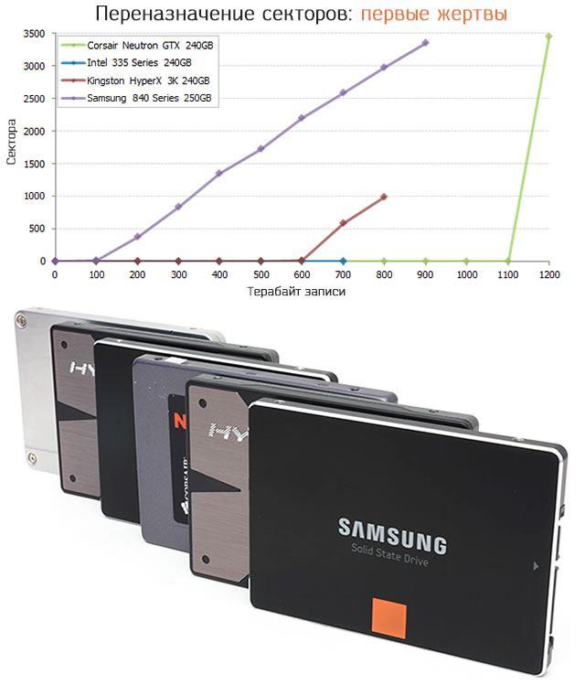 Показатели начала отказа секторов самых популярных SSD дисков