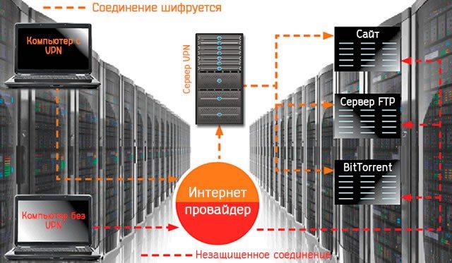 Соединение с сетью при использовании VPN