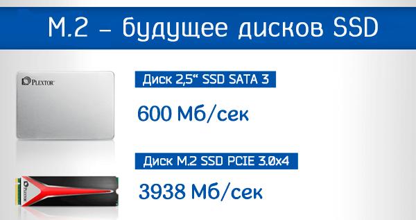 Разница в скоростях дисков SSD SATA 3 и M.2