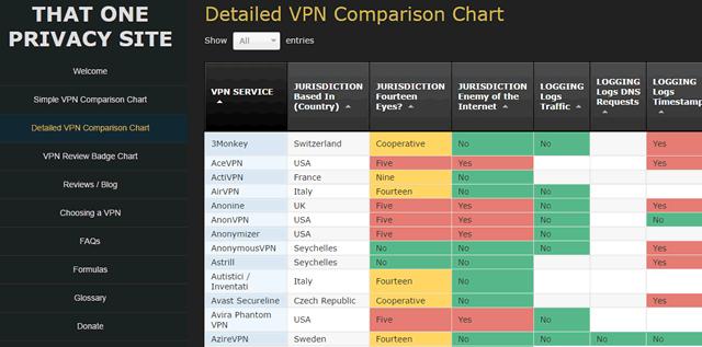 Сравнение сервисов доступа через VPN