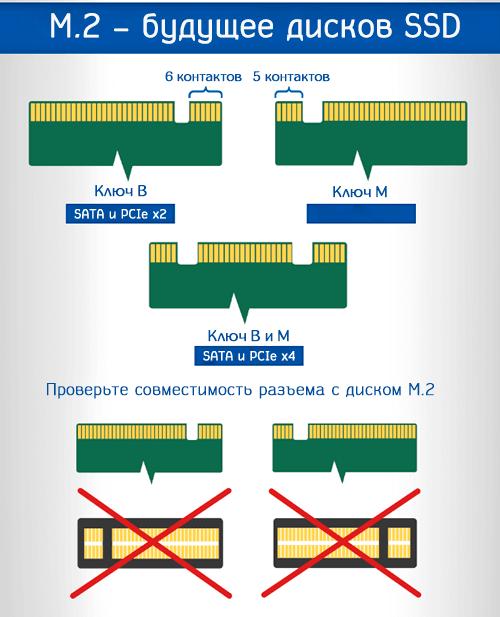 Проверьте совместимость разъема с диском М.2