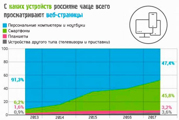С каких устройств россияне чаще всего просматривают веб-страницы