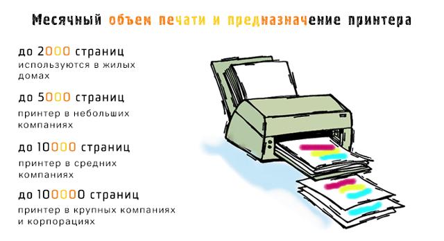 месячный объем печати и назначение принтера
