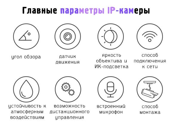 Важные параметры IP-камеры