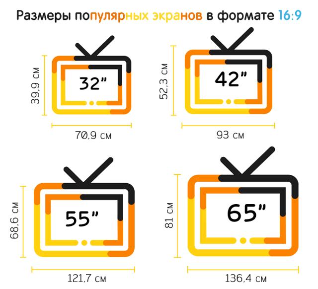 Размеры популярных размеров экранов в формате 16 на 9