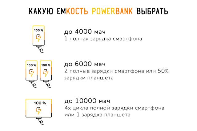 Какую емкость powerbank выбрать