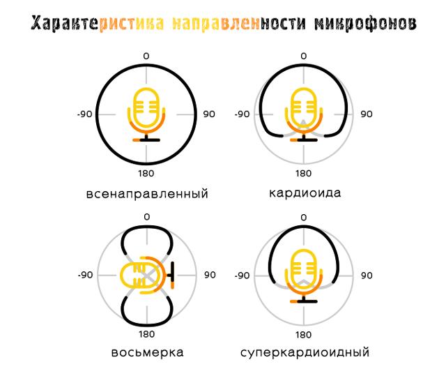 Характеристики записи звука микрофонами с различными типами направленности