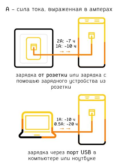 Как заряжать портативное зарядное устройство
