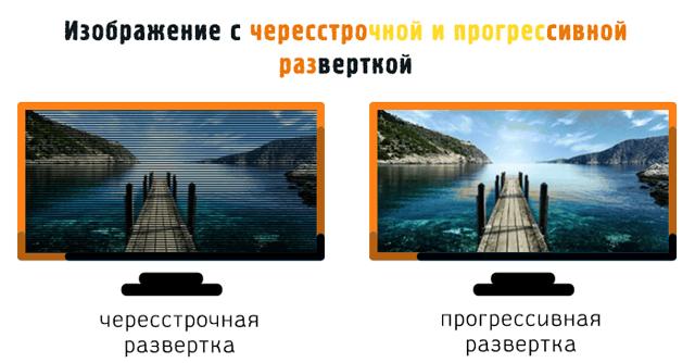 Изображение на экране телевизора с чересстрочной и прогрессивной разверткой