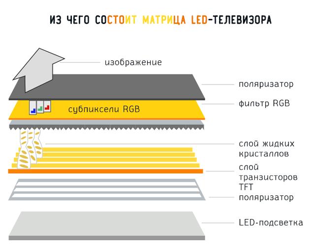 Из чего состоит матрица LED-телевизора