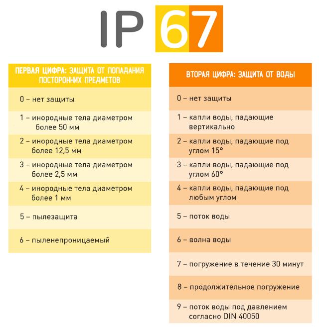 Степени защиты устройства по стандарту IP