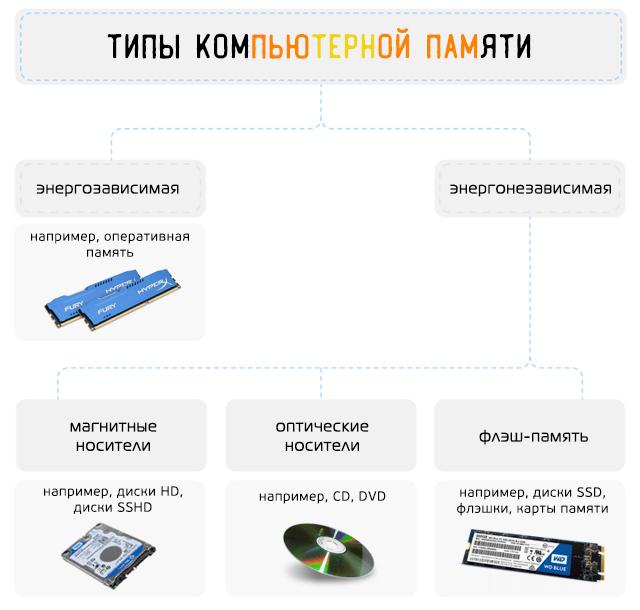 Базовые типы компьютерной памяти для хранения данных