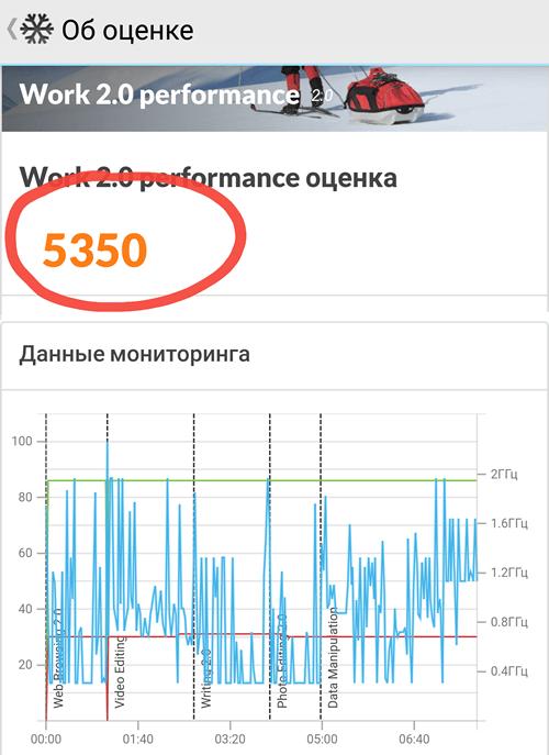 Результат теста смартфона в PCMark for Android Benchmark Work 2.0
