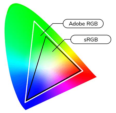 Сравнение покрытия палитры sRGB и Adobe RGB