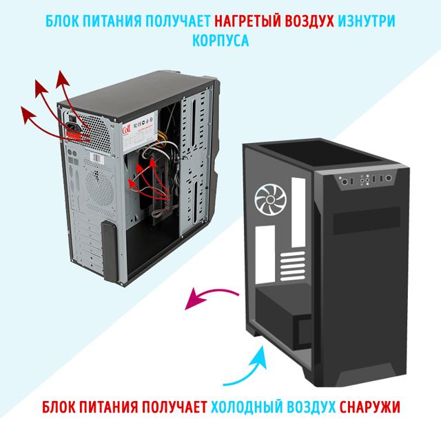 Значение расположения блока питания внутри компьютерного корпуса