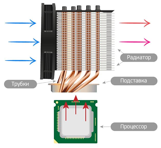 Структура компьютерной батареи фото