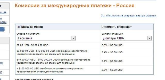 Комиссии PayPal за международные переводы в Россию