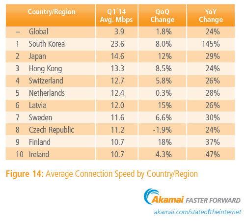 Первая десятка стран по скорости доступа в Интернет