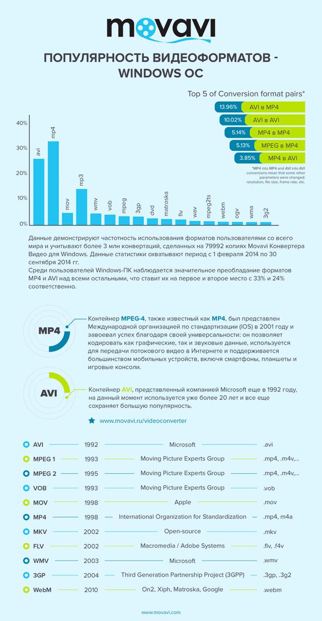 Диаграмма популярности форматов видео на Windows