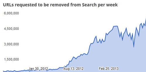 График количества удаляемых ссылок из поисковой выдачи