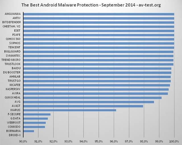 Диаграмма результатов тестирования антивирусов для устройств под управлением Android