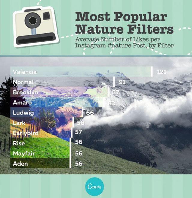 Valencia – лучший фильтр для снимков природы