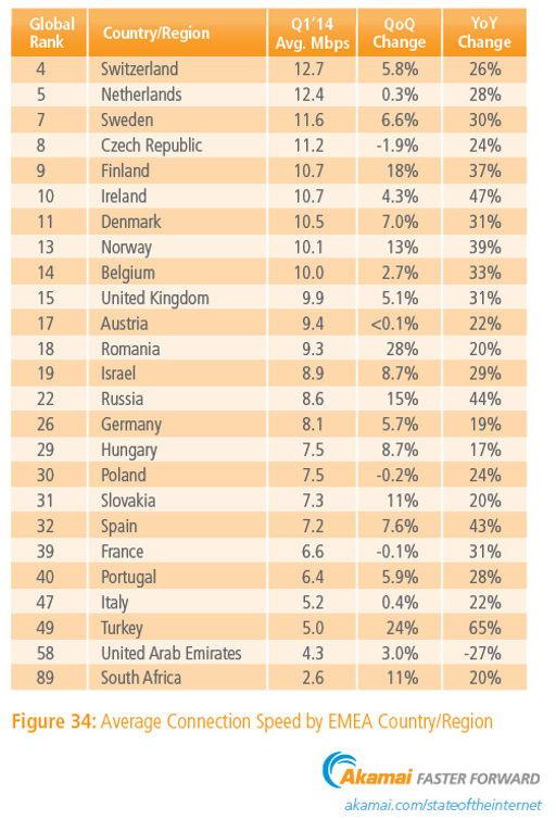 Выборка стран лидеро по скорости доступа в Интернет