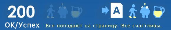 Коды статуса http: 200 (успешно)