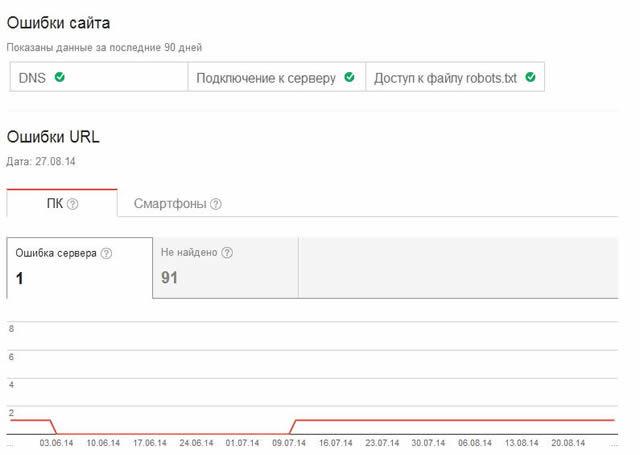 Ошибки сайта в Google веб-мастер