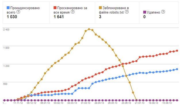 Статистика индексирования сайта в Google