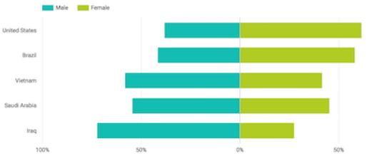 Отчет о распределении зрителей по странам мира